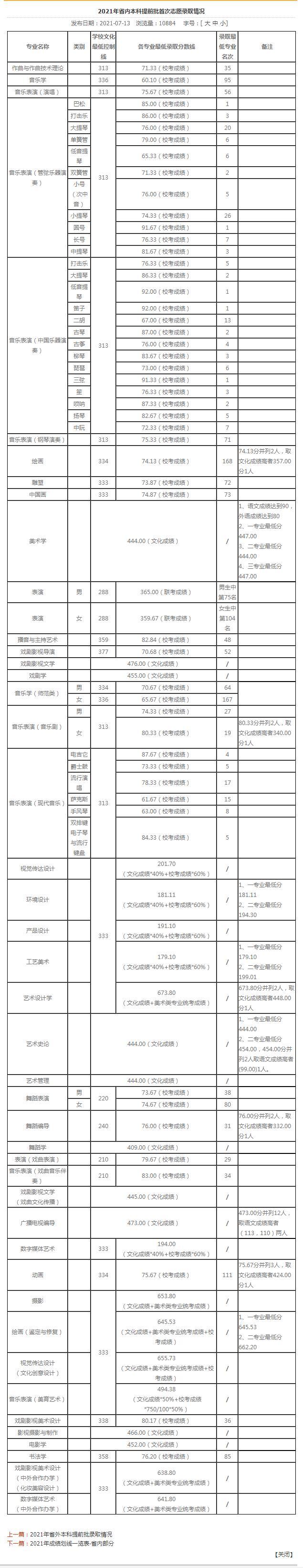山艺首批志愿录取分数线
