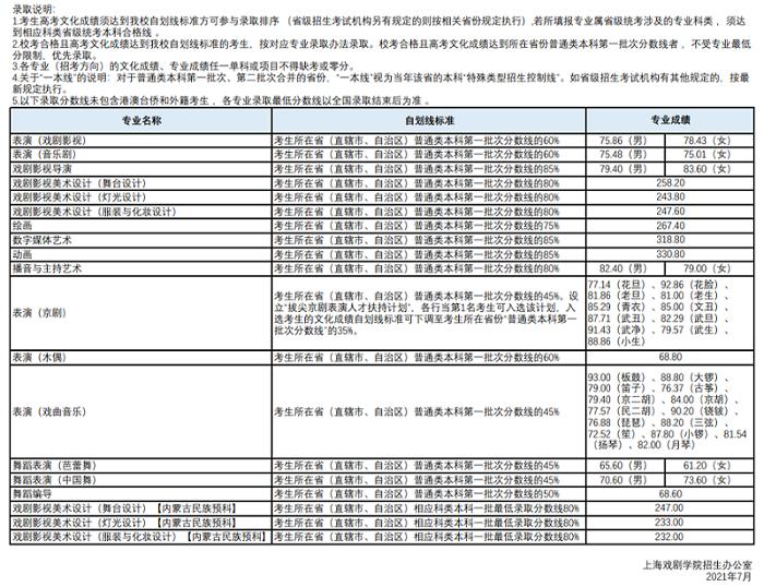 上海戏剧学院分数线