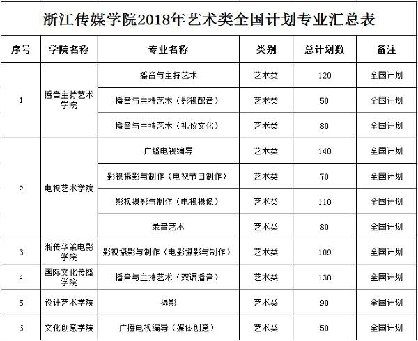 浙江传媒学院2018年艺术类全国计划专业汇总表.jpg