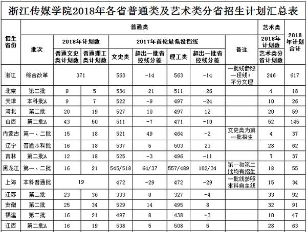 浙江传媒学院2018年各省普通类及艺术类分省招生计划汇总表.jpg