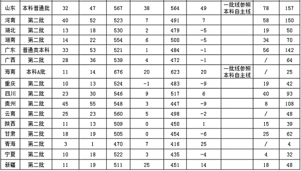 浙江传媒学院2018年各省普通类及艺术类分省招生计划汇总表2.jpg