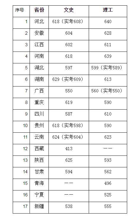 中国传媒大学分数线
